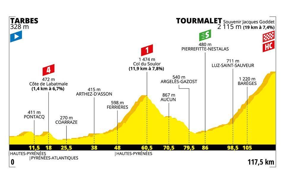 Etapa 14 Etapas de montaña Tour de Francia 2019