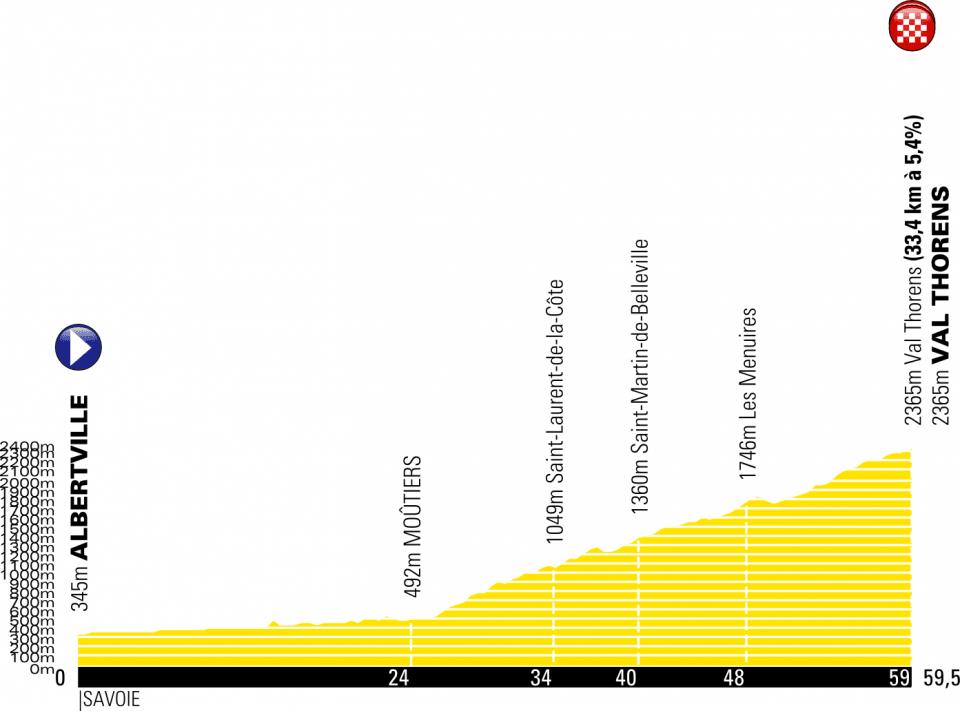 recorrido tour de francia 2019 etapa 20