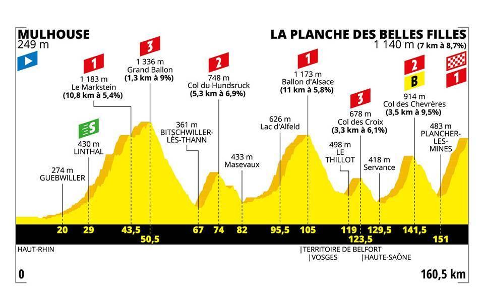 Tour de Francia perfil jornada 6