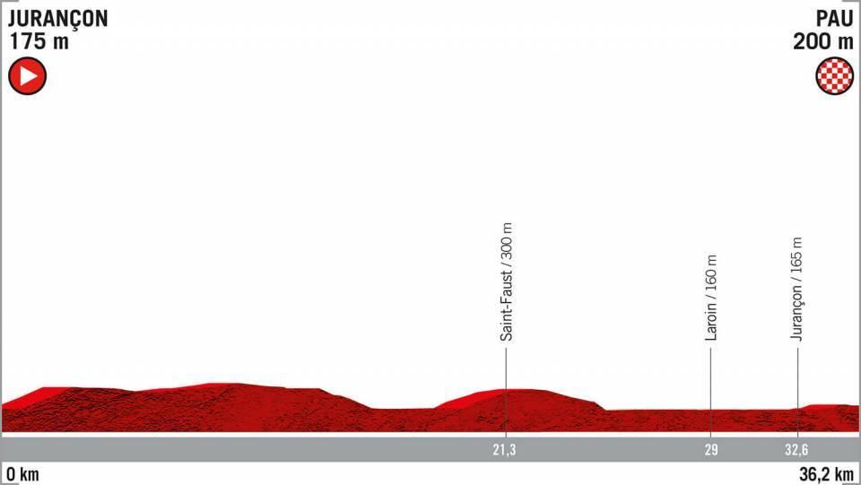 Etapa 10 Vuelta a España recorrido