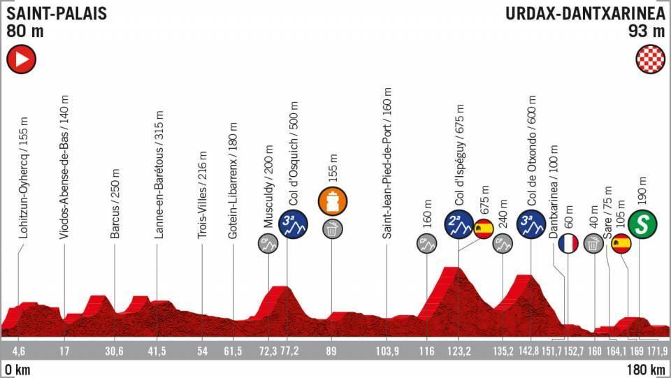 Etapa 11 Vuelta a España transmision