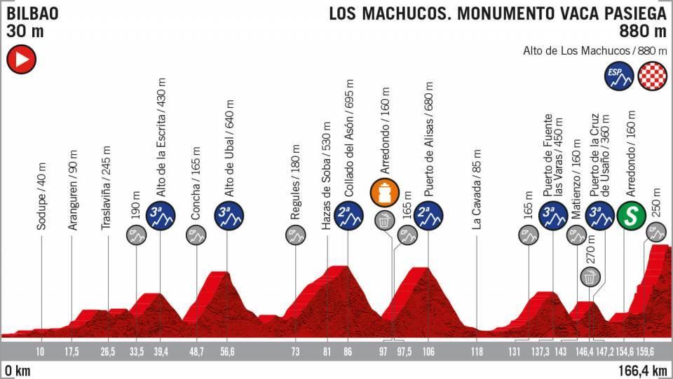 Etapa 13 Vuelta a España 2019 EN VIVO HOY