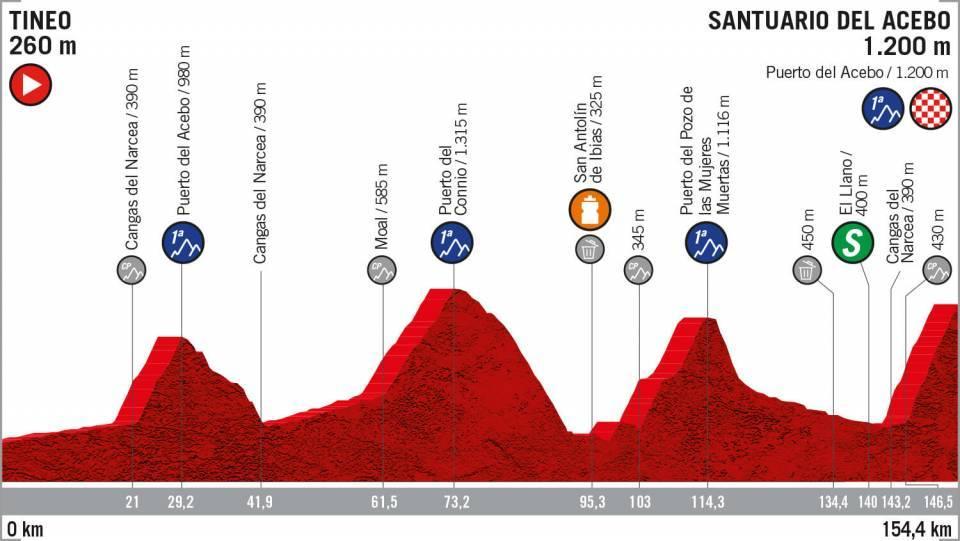 Etapa 15 montaña Vuelta a España 2019