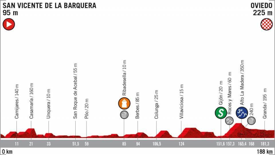Etapa 14 Vuelta españa recorrido