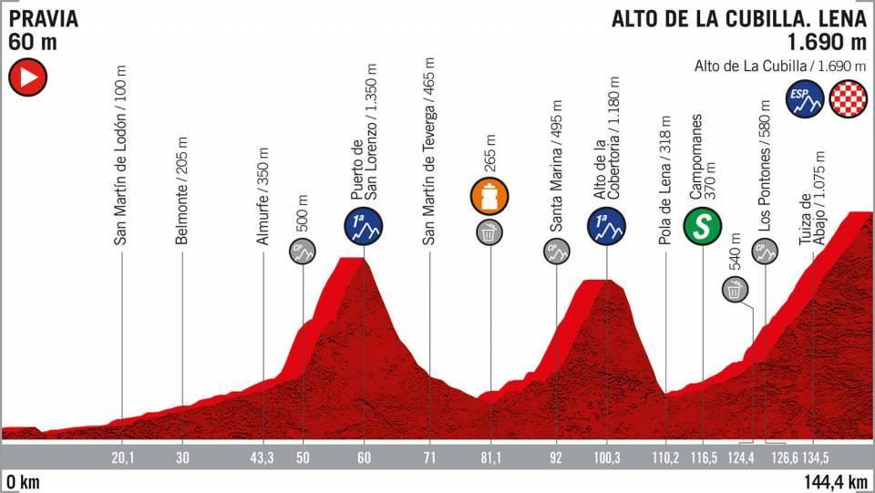 Etapa 16 Vuelta a España 2019 EN VIVO HOY