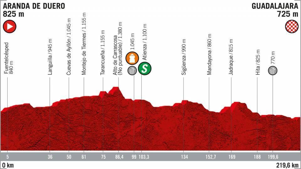 Vuelta a España 2019 recorrido etapa 17