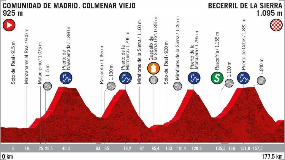 Etapa 18 Vuelta a España 2019 EN VIVO HOY
