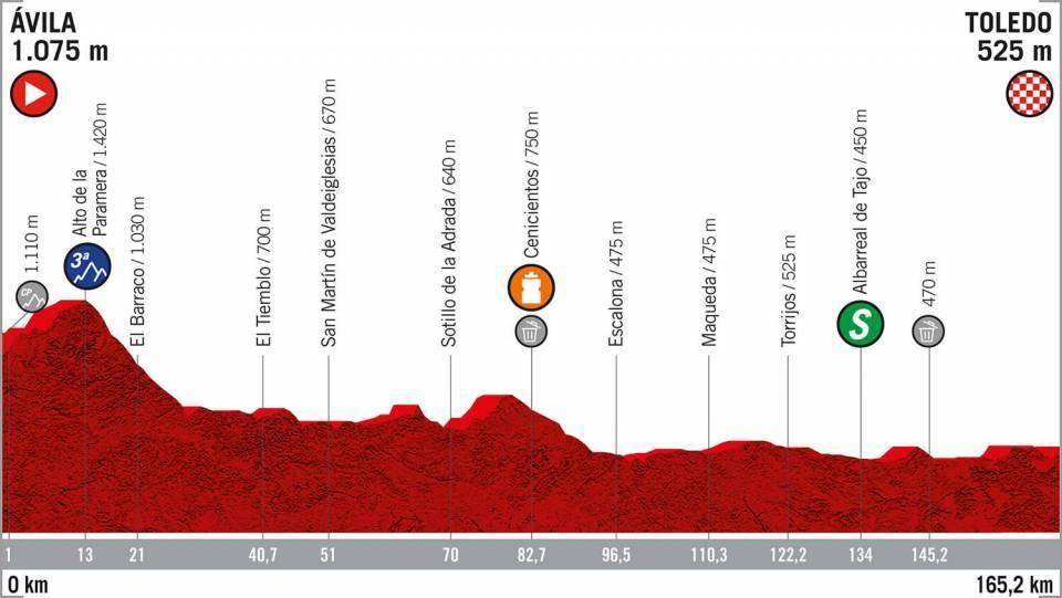 Etapa 19 Vuelta a España 2019 camino