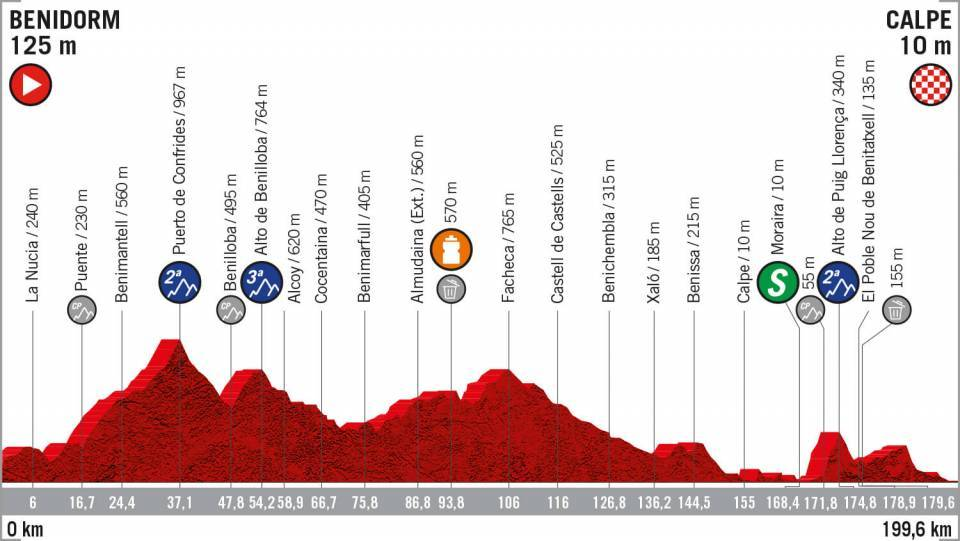 Etapa 2 Vuelta a España 2019 EN VIVO HOY