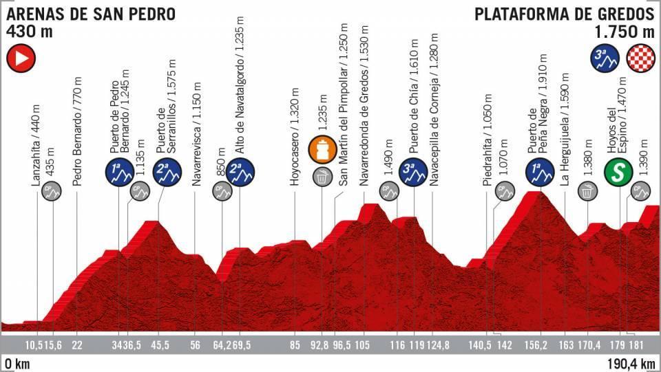 Etapa 20 Vuelta a España 2019 EN VIVO HOY