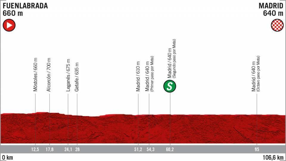 Etapa-21-Vuelta-a-España-2019-EN-VIVO-HOY