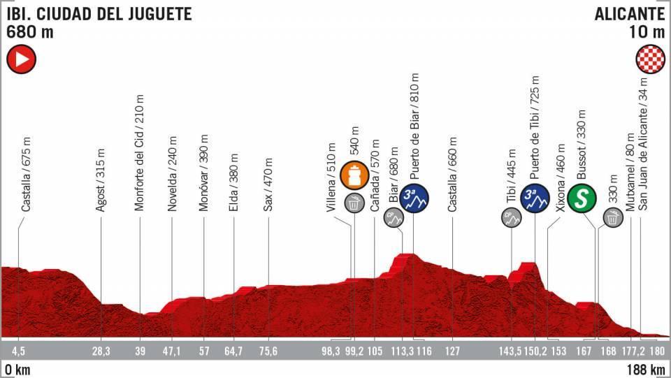 Etapa 3 Vuelta a España 2019 recorrido