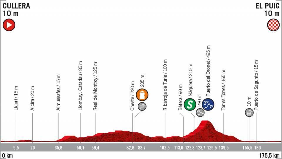 Etapa 4 Vuelta a España 2019 EN VIVO HOY