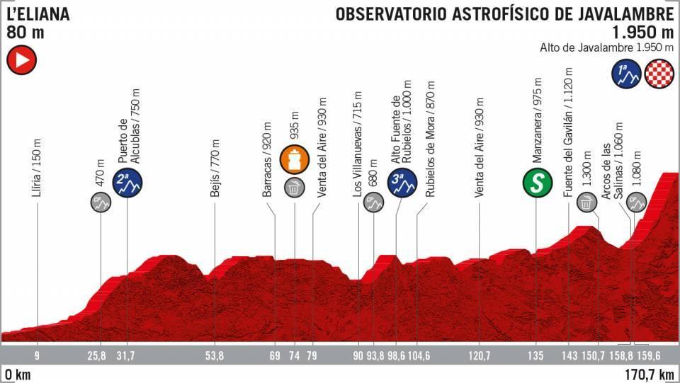Etapa 5 Vuelta a España 2019 EN VIVO HOY