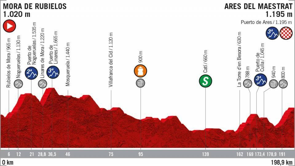 Etapa 6 Vuelta a España recorrido