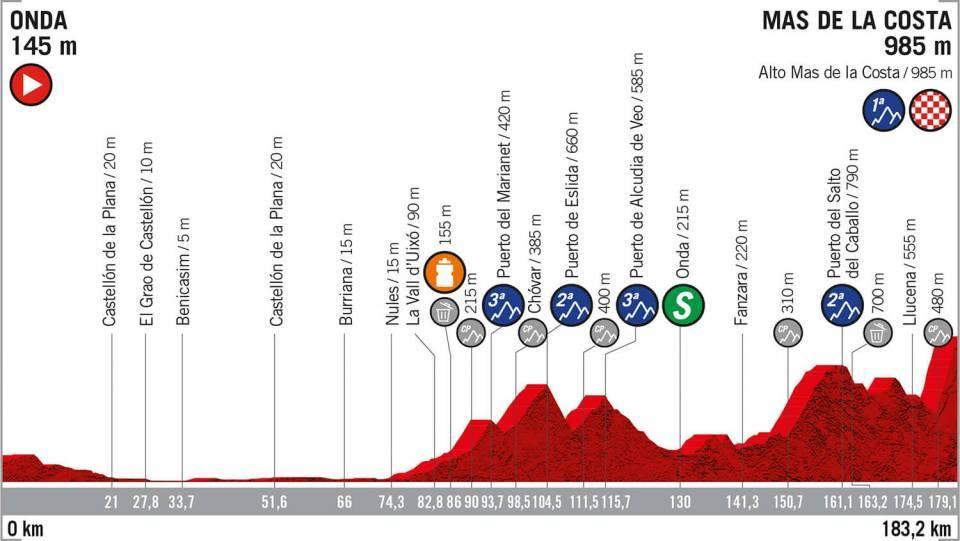 Etapa 7 Vuelta a España 2019 EN VIVO HOY