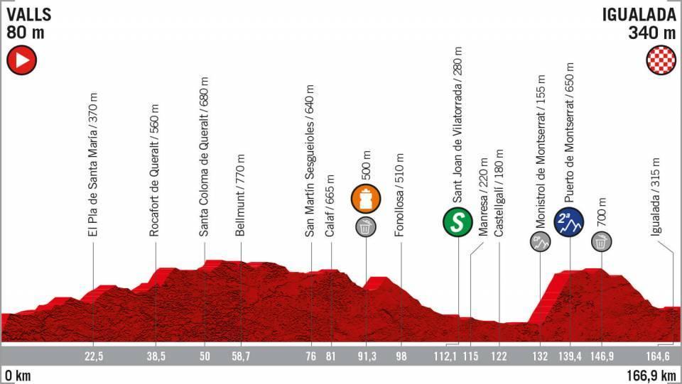 Etapa 8 Vuelta a España transmision