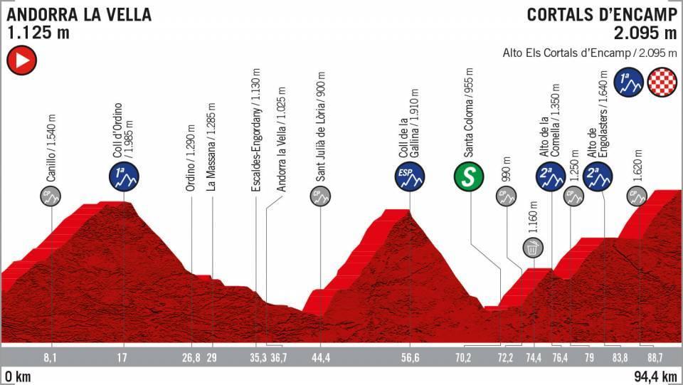 Etapa 9 Vuelta a España 2019 EN VIVO HOY