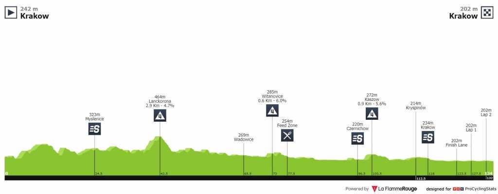 Tour de Polonia etapa 1 EN VIVO HOY