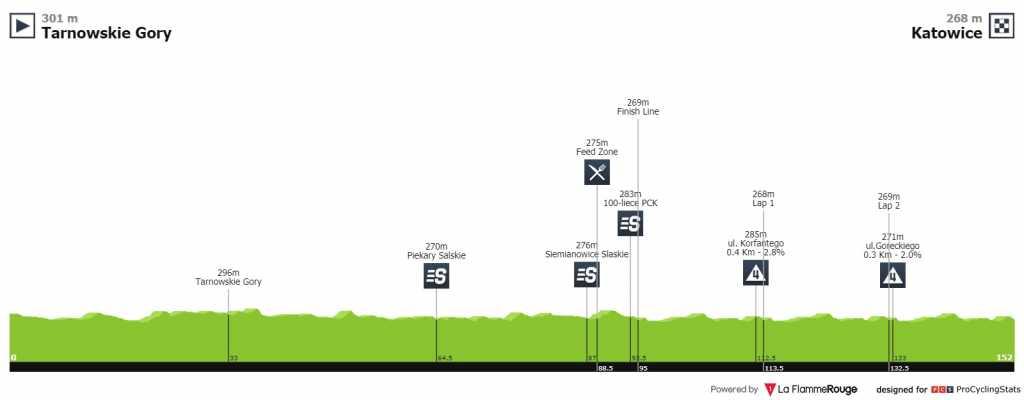 Tour de Polonia etapa 2 EN VIVO HOY