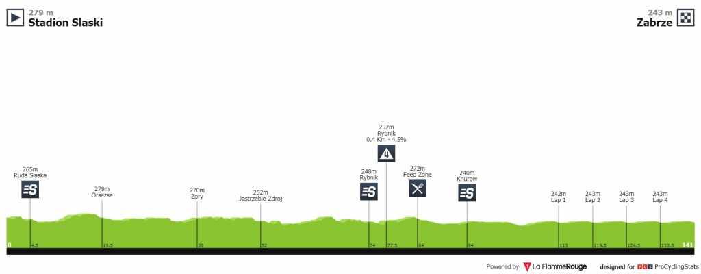 Tour de Polonia etapa 3 EN VIVO HOY