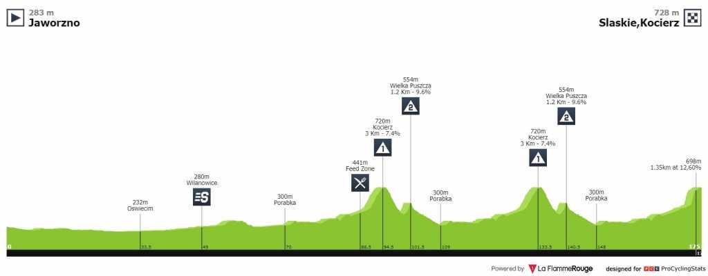 Tour de Polonia etapa 4 EN VIVO HOY