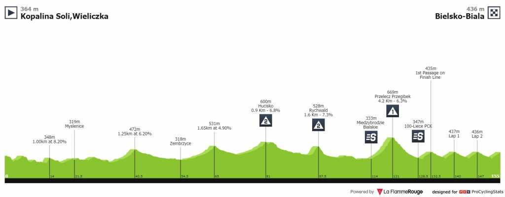 Tour de Polonia etapa 5 EN VIVO HOY