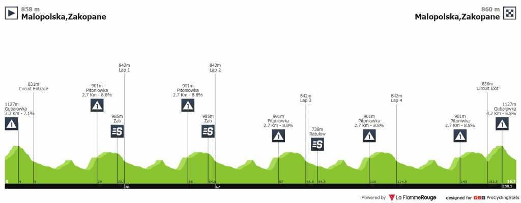 Tour de Polonia etapa 6 EN VIVO HOY