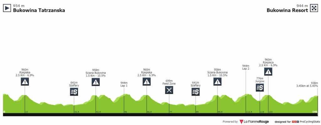 Tour de Polonia etapa 7 EN VIVO HOY