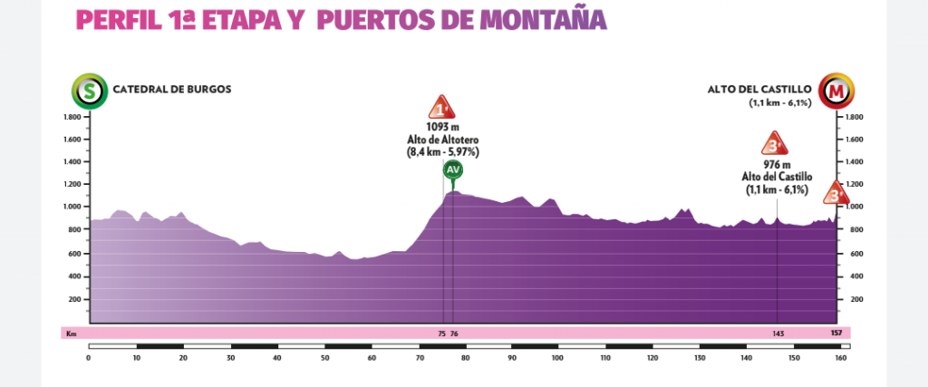 Perfil de etapas de la Vuelta Burgos 2020