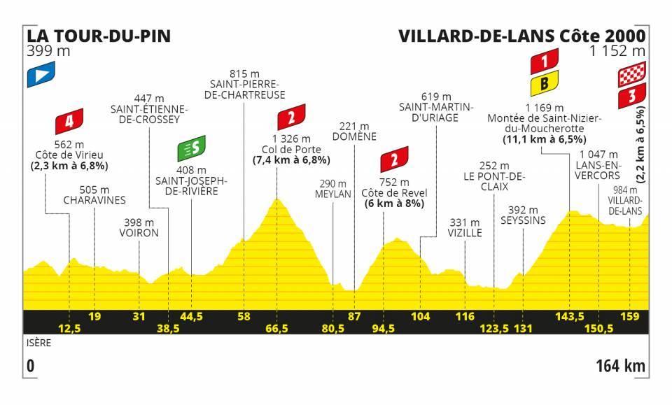 Etapa 16 Tour 2020 Imagen tomada del sitio oficial del Tour de Francia- www.ciclismocolombiano.com