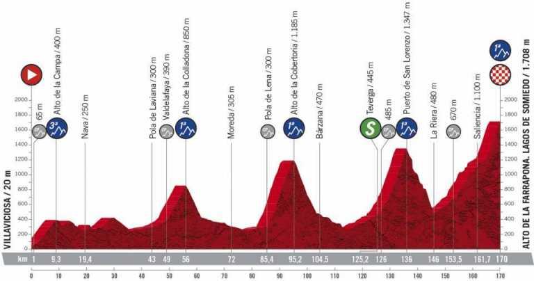En vivo etapa 11 Vuelta a España 2020