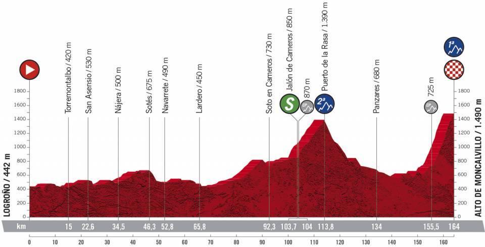 Vuelta España 2020 en VIVO Etapa 8