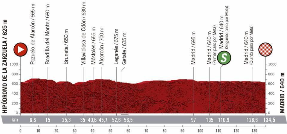 Vuelta España 2020 en VIVO Etapa 18
