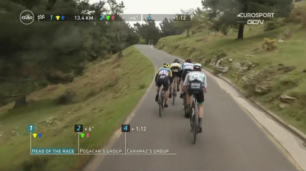 Sergio Higuita Roglic etapa 2 Vuelta al País Vasco 2021