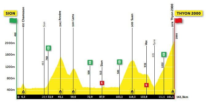 Tour de Romandía 2021 En vivo Etapa 4