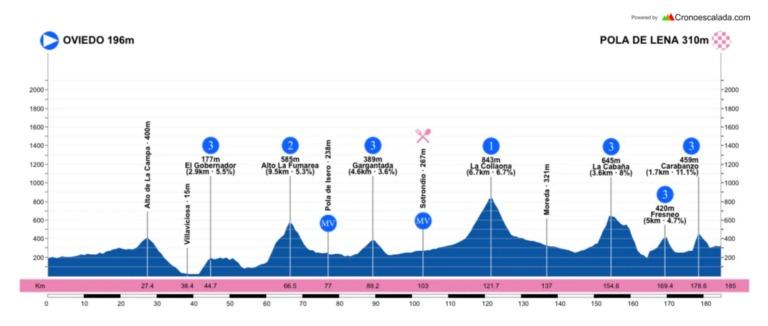 Vuelta Asturias 2021 etapas