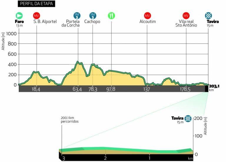 vuelta al Algarve 2021 etapas y perfil