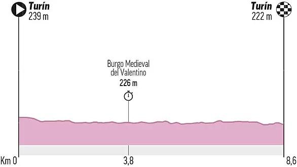 Estas serán etapas Giro de Italia 2021