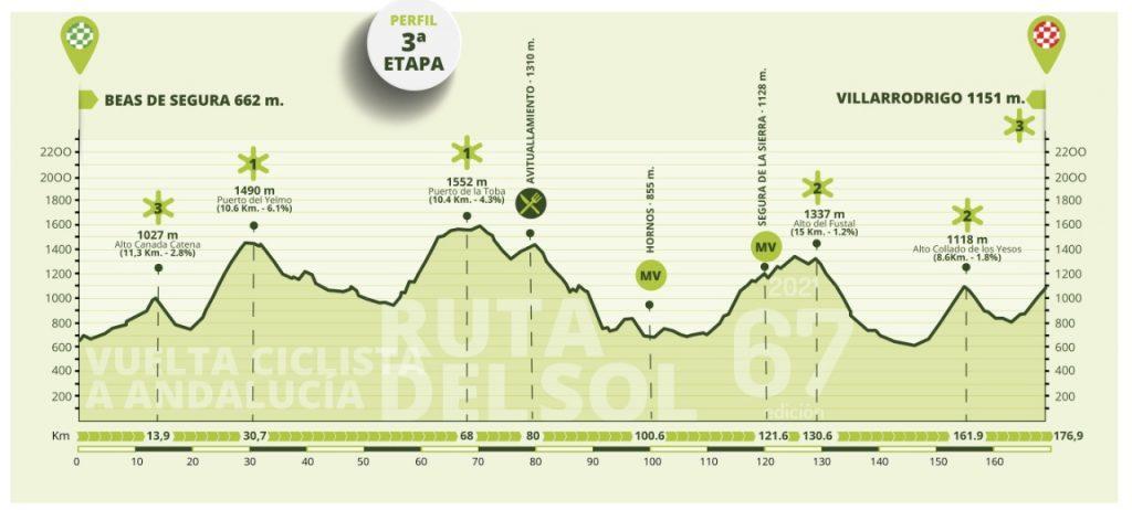 Vuelta Andalucía 2021 en vivo etapa 3