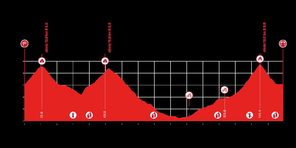 Etapa 8 Tour de Suiza 2021
