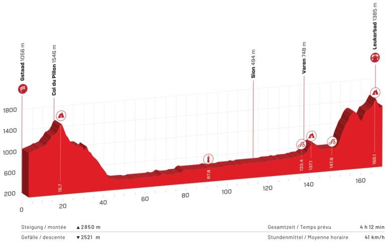 Tour de Suiza 2021 En Vivo Etapa 5