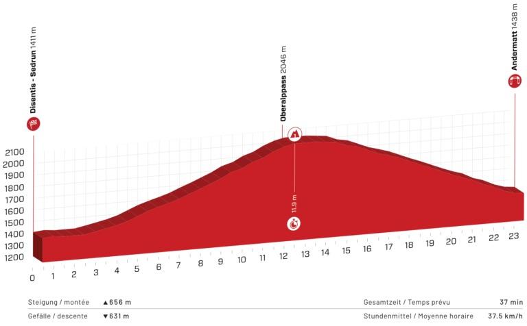 Tour de Suiza 2021 En Vivo Etapa 7