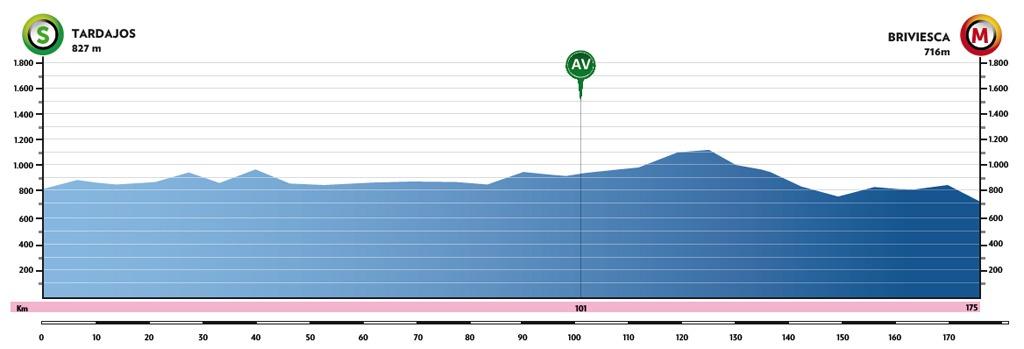 Vuelta a Burgos 2021 etapa 2 en vivo