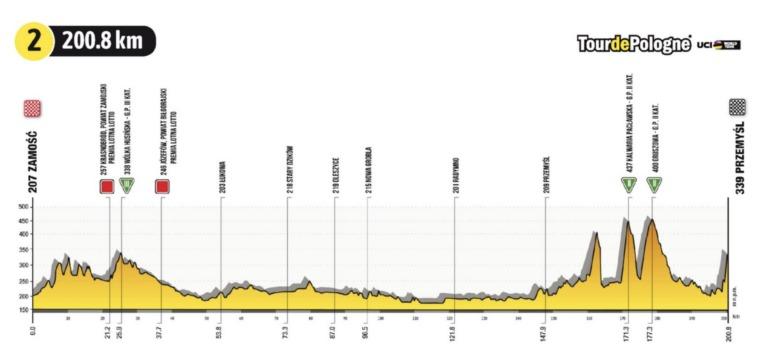 Tour de Polonia 2021 en VIVO etapa 2