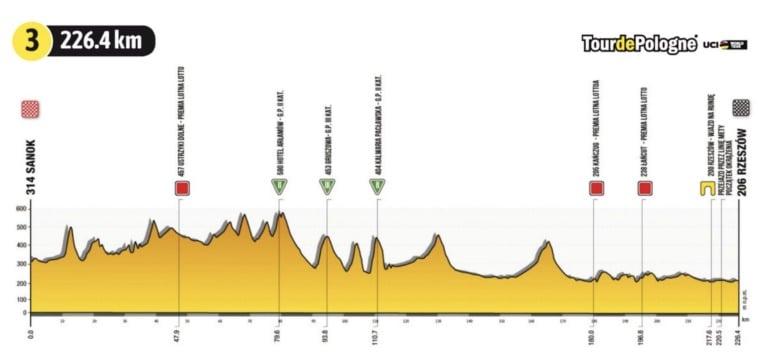 Tour de Polonia 2021 en VIVO etapa 3