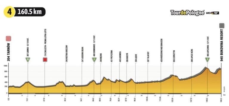 Tour de Polonia 2021 en vivo etapa 4