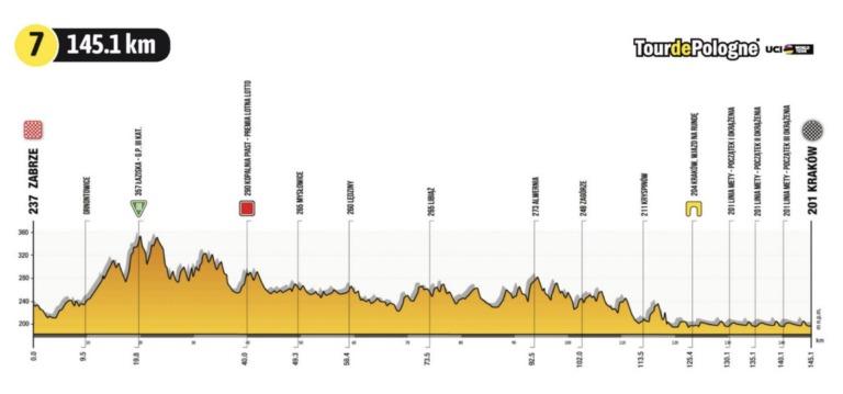 Tour de Polonia 2021 en vivo etapa 7