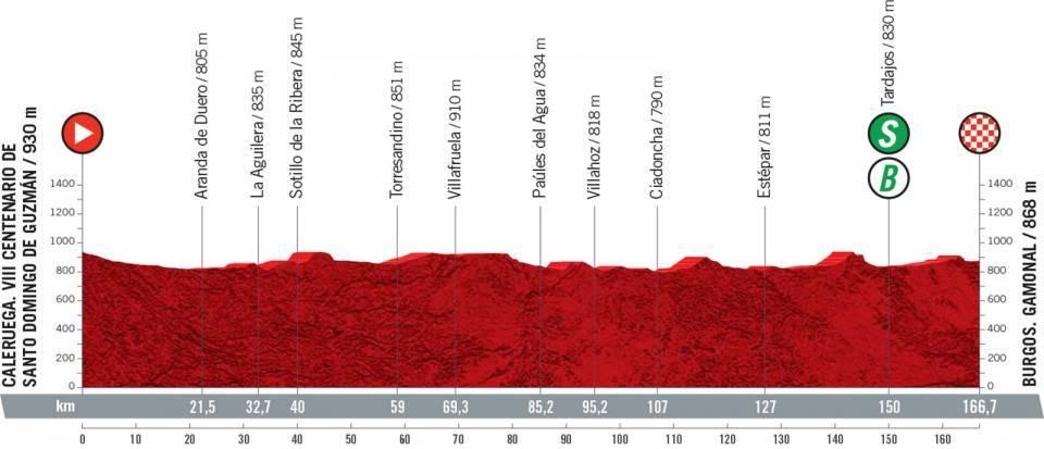 Vuelta a España 2021 etapa 2 EN VIVO