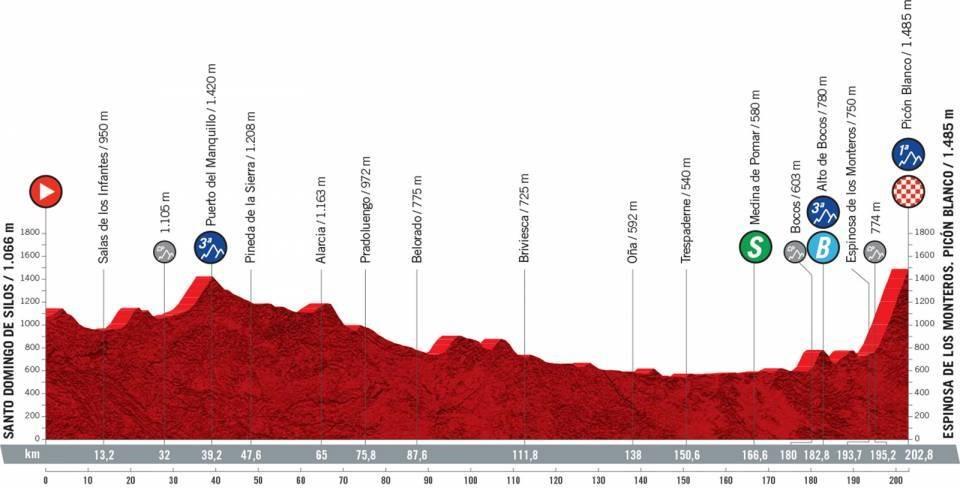 Vuelta a España 2021 etapa 3 EN VIVO